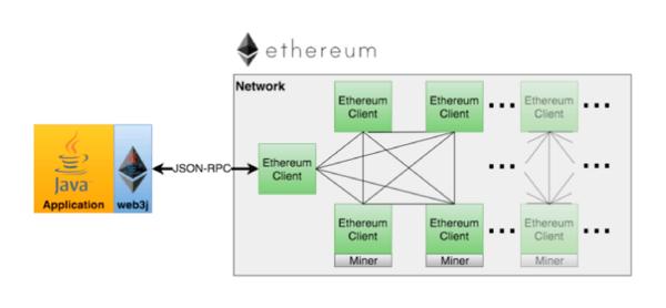 Web3j connecting to Ethereum bkockchain