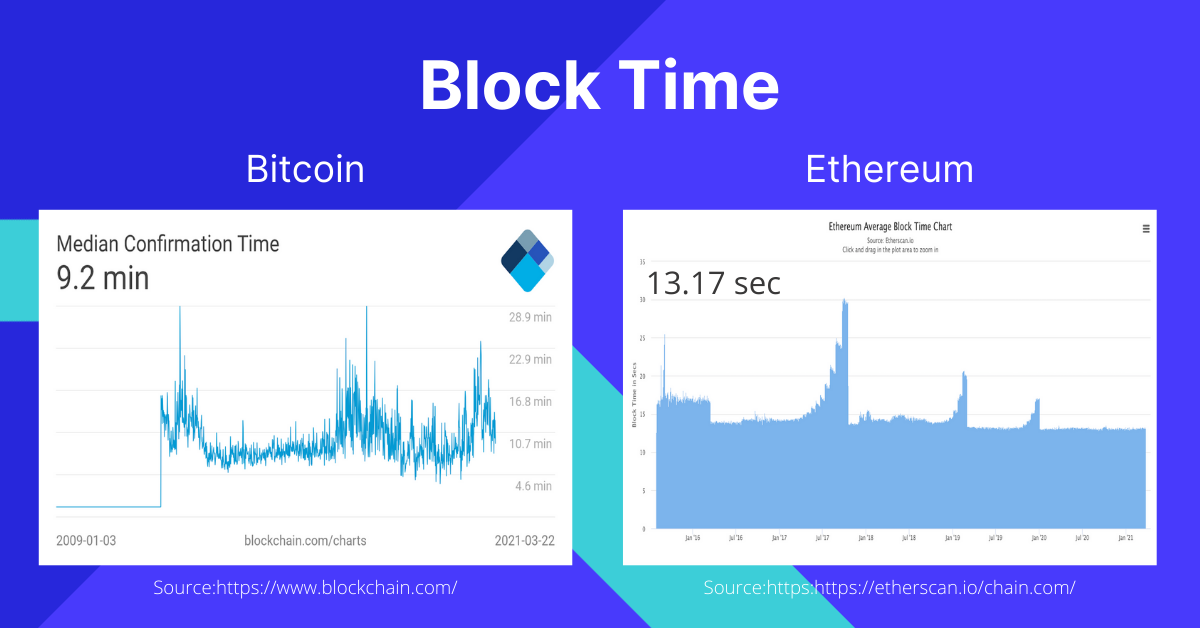 Bitcoin vs Ethereum Block Time Speed
