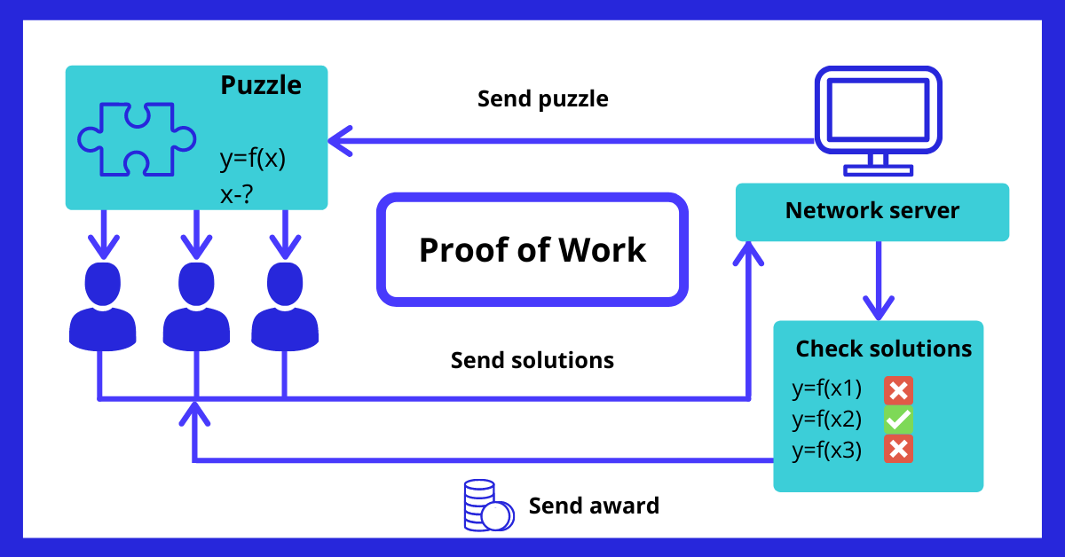 Blockchain Proof of Work