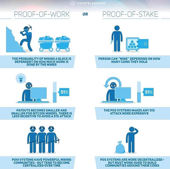 Proof of Work v Proof of Stake