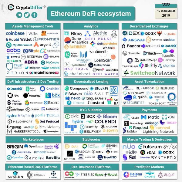 Ethereum-DeFi-ecosystem