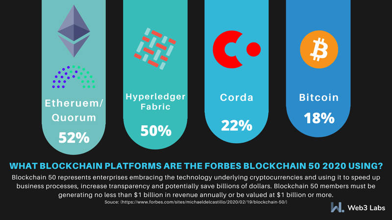 Forbes 50 infographic 2020