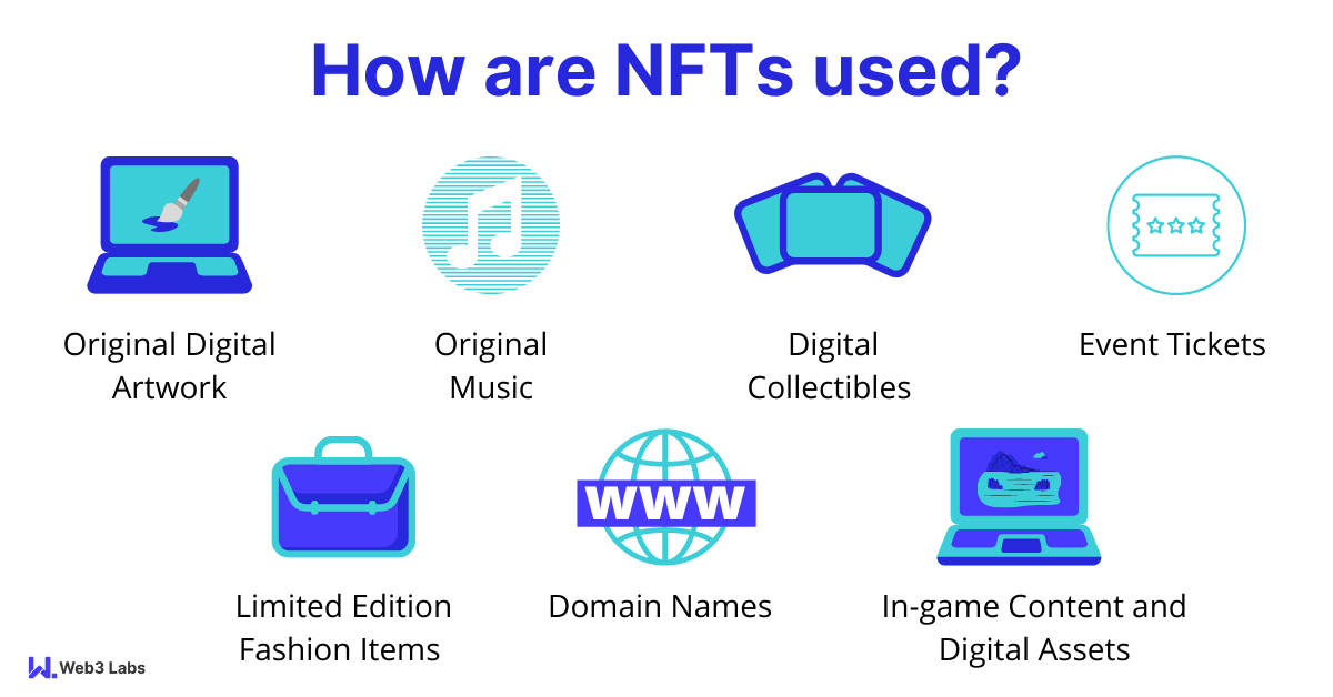 How are NFTs used?
