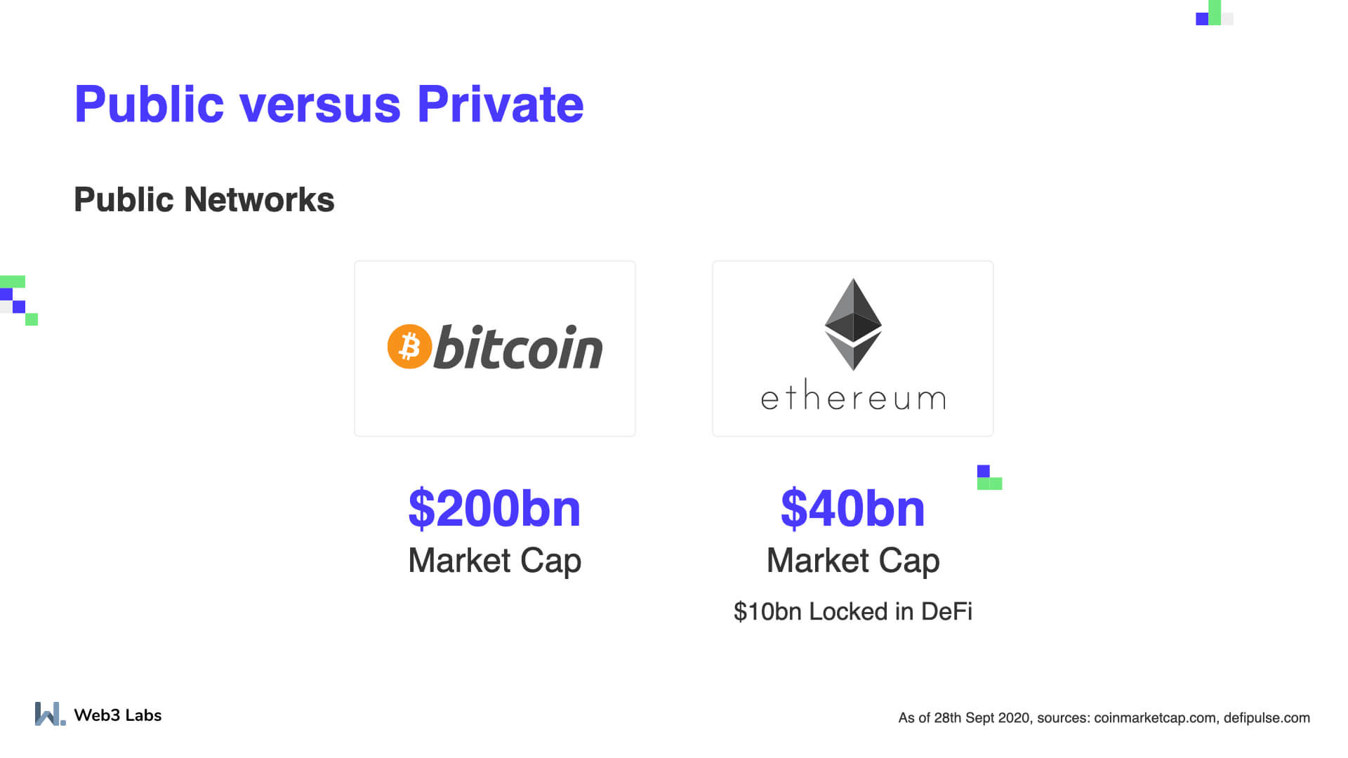 Bitcoin and Ethereum Blockchain Networks