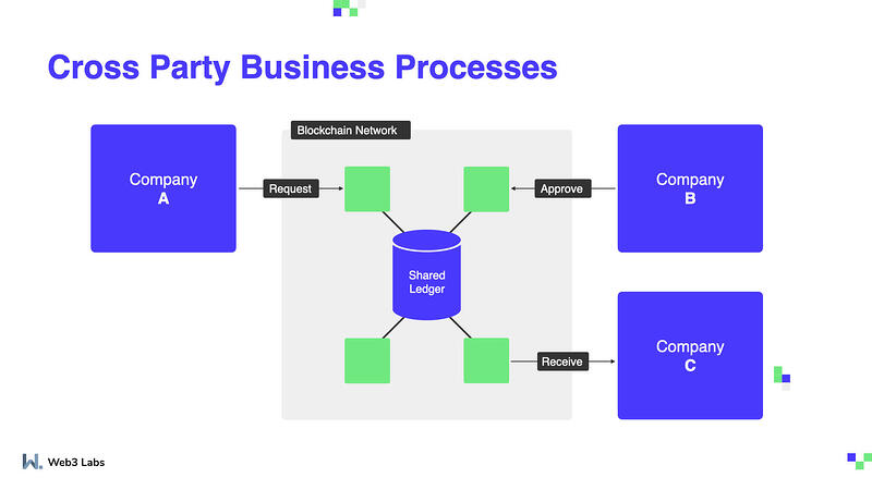 Cross Party Business Processes Shared Ledger