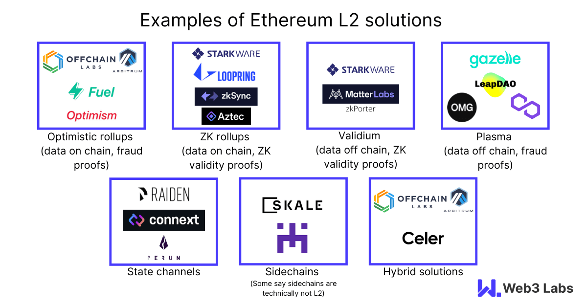 Examples of Ethereum L2 Solutions