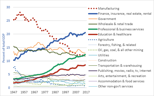 United-States-Gross-Domestic-Product-by-sector-or-industry