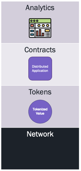 Interwork Alliance specification stack